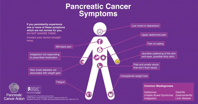 Pancreatic-Symptons